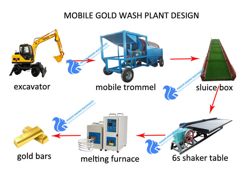 mobile gold wash plant-