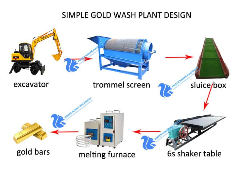 gold wash plant design