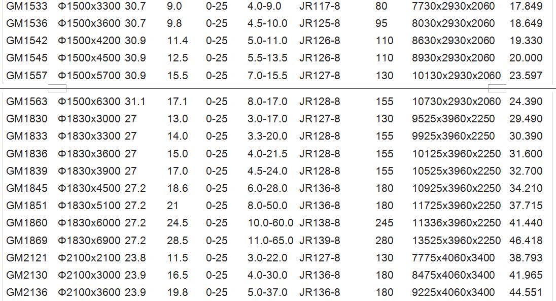 ball mill data 2