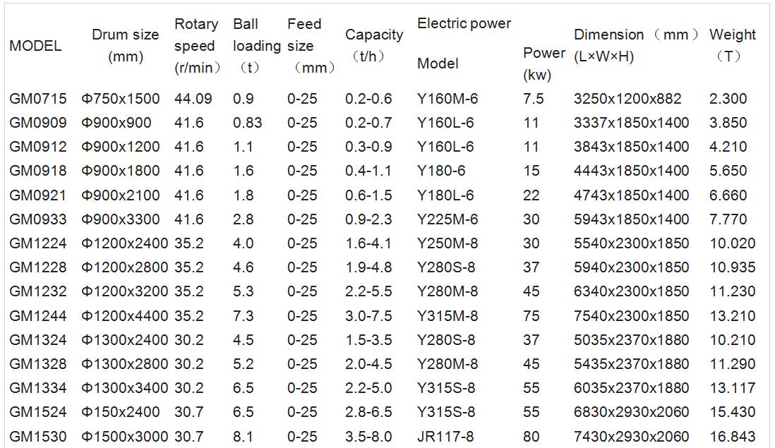 ball mill data