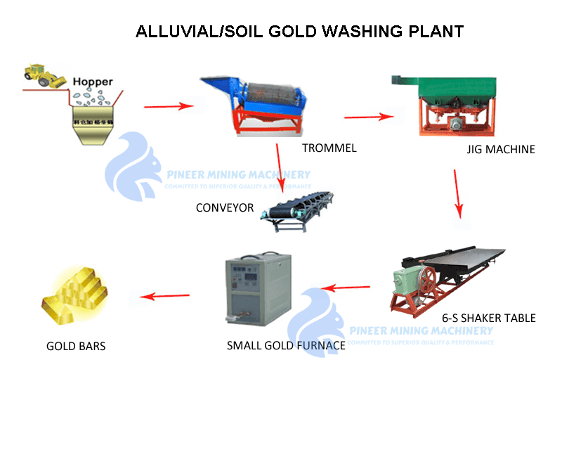 alluvial gold washing plant design