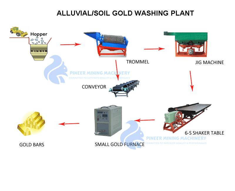 ALLUVIAL GOLD WASHING PLANT