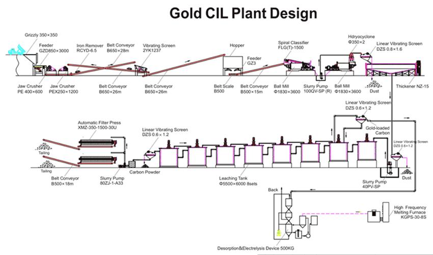 gold cyanide leaching plant design