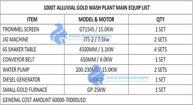 gold wash plant budget