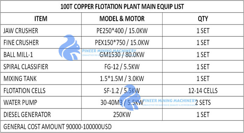 COPPER PROCESSING PLANT BUDGET