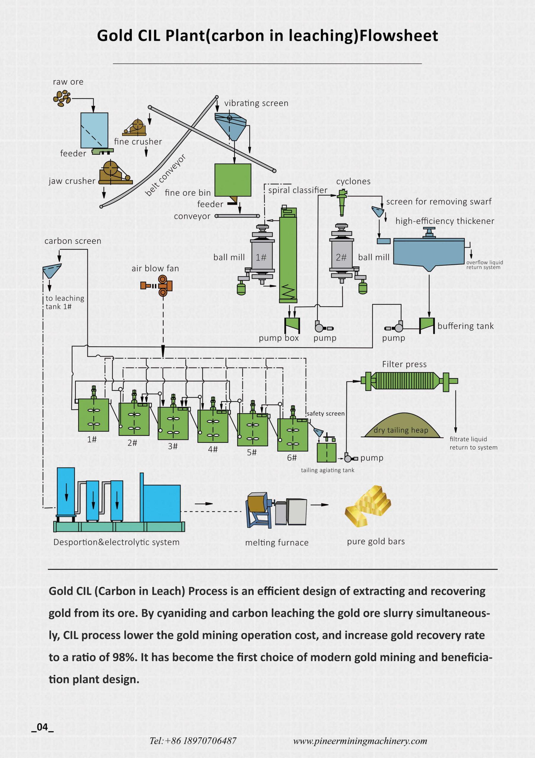 Gold CIL Plant design